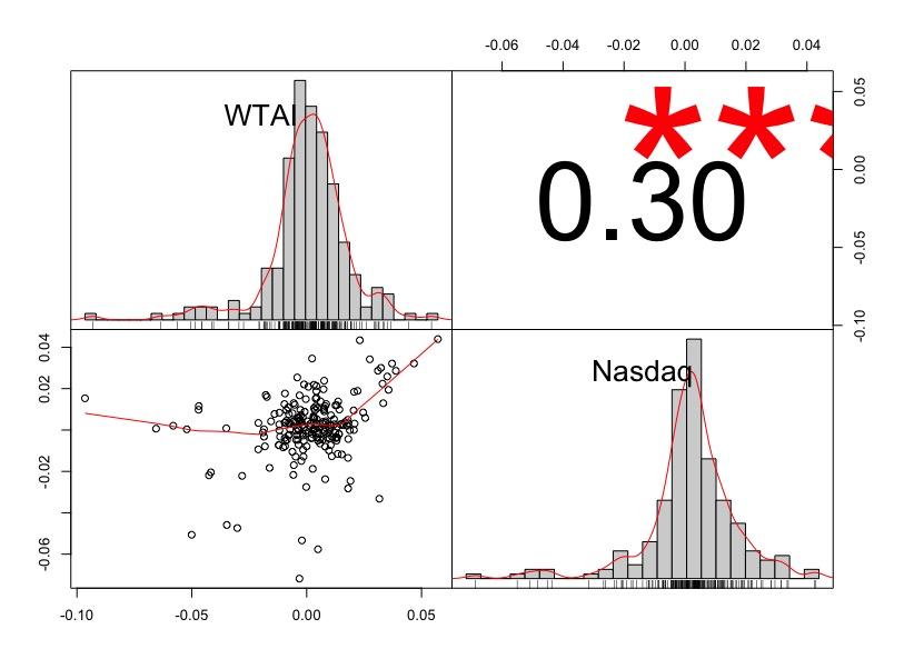 Analisi dei megatrend : Correlazione tra Nasdaq e WisdomTree Artificial Intelligence UCITS ETF