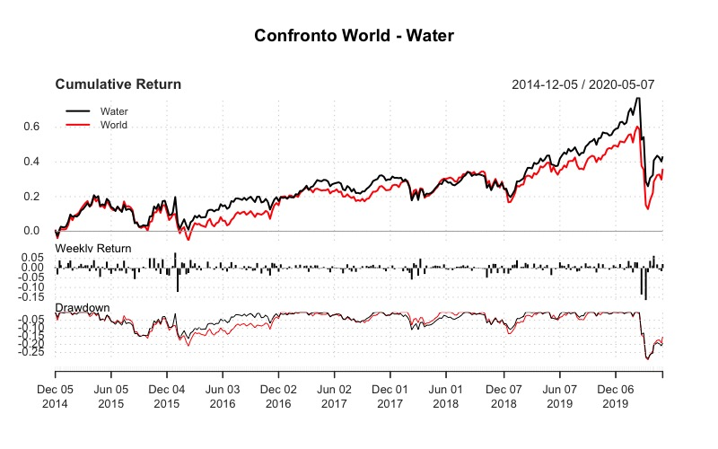 Confronto tra Ishares Global Water Ucits e iShares MSCI World