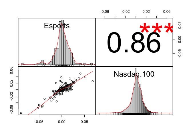 Correlazione tra VanEck Vectors Video Gaming and eSports e Nasdaq