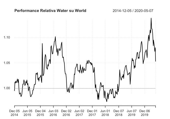 Performance relativa Water Vs World