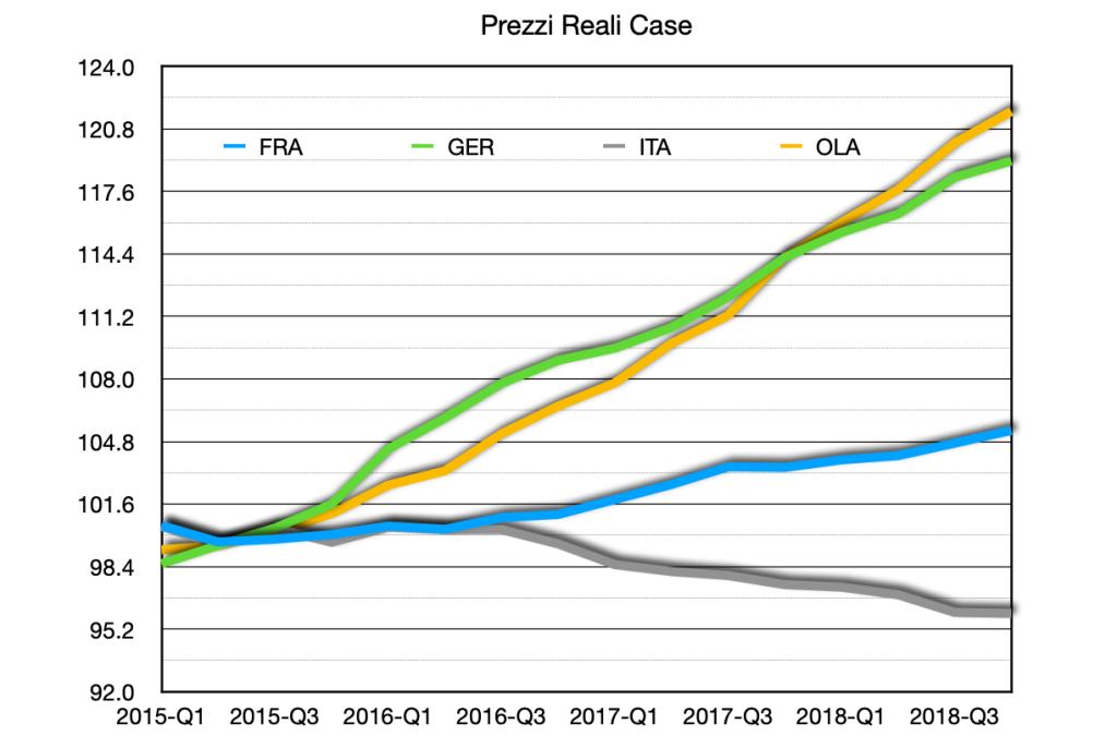 Prezzi reali di alcuni paesi area Euro