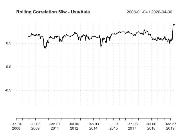 Correlazione Rolling : iShares Asia Property Yield ETF iShares US Property Yield  ETF iShares European Property Yield ETF