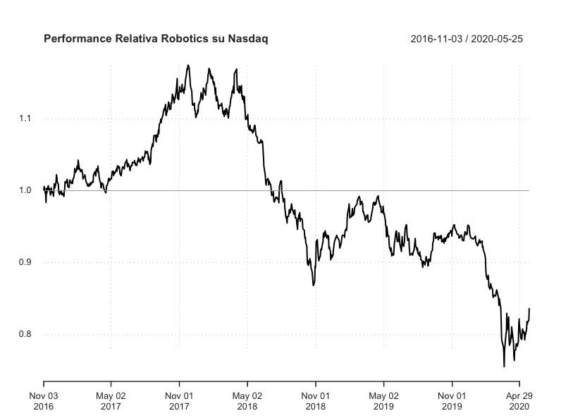 Performance relativaiShares Automation & Robotics UCITS ETF (RBOT) Vs Nasdaq