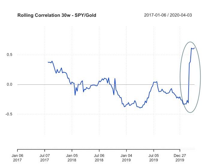 Correlazione Rolling S&P500 e Gold