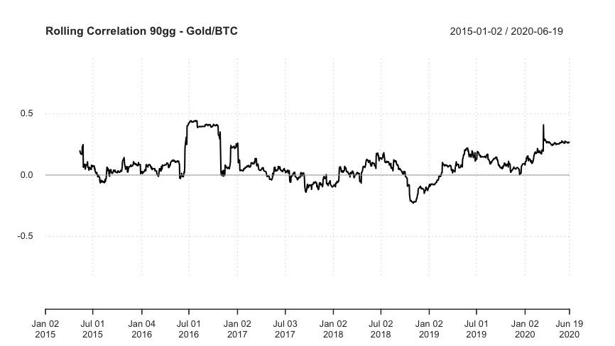 Correlazione Bitcoin e ORO