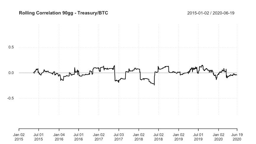 Correlazione Bitcoin e Treasury