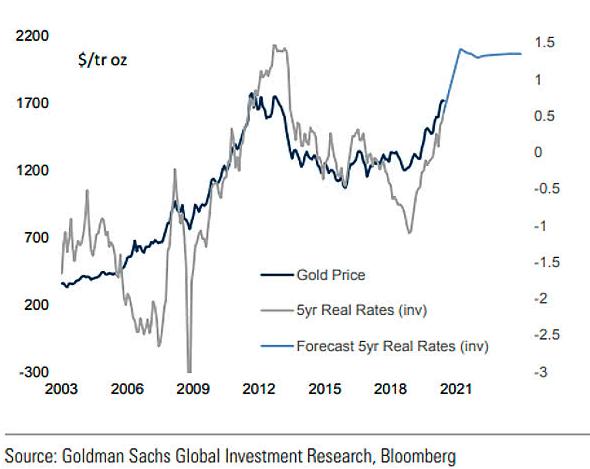 Relazione tra Prezzo dell'oro in dollari e tassi reali USA