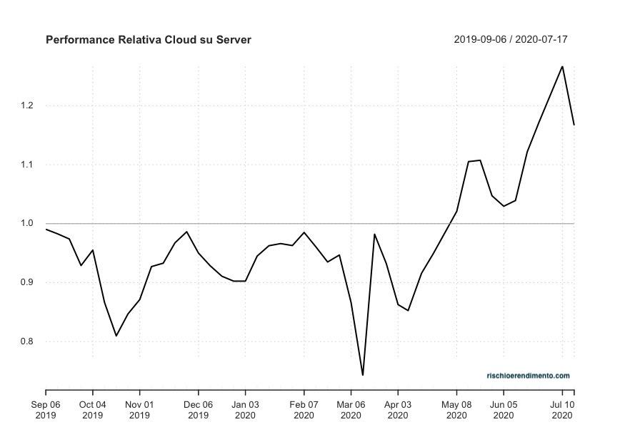 Performance relativa WisdomTree Cloud Computing ETF