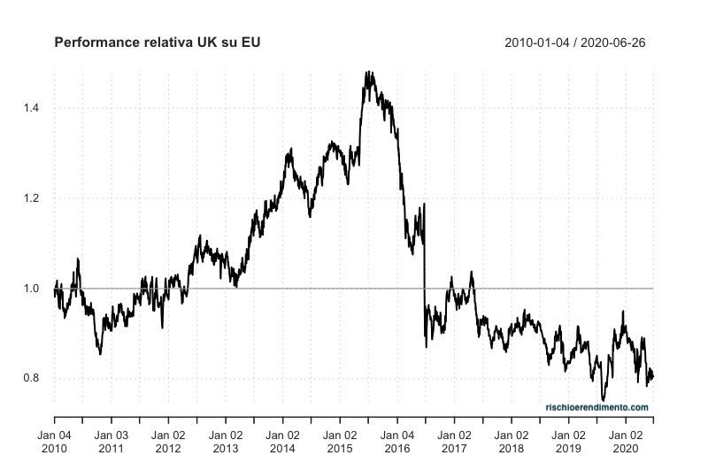 Performance relativa Uk rispetto a EU