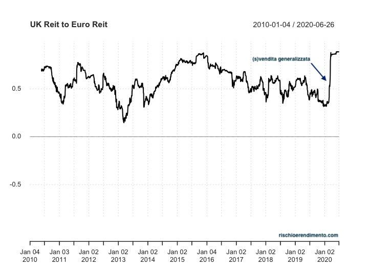 Correlazione rolling UK -EU