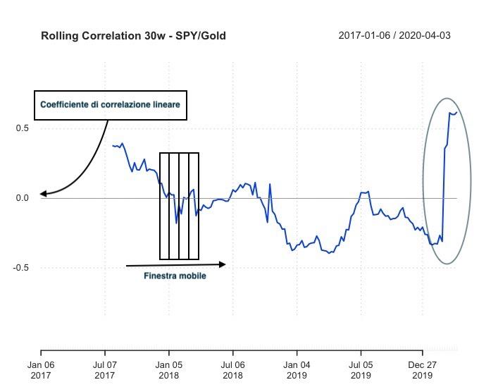 Imparare a investire: Correlazione rolling