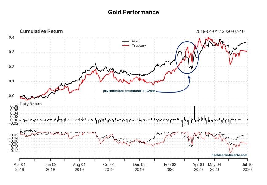 Performance Oro - Titoli di stato Usa a lungo termine