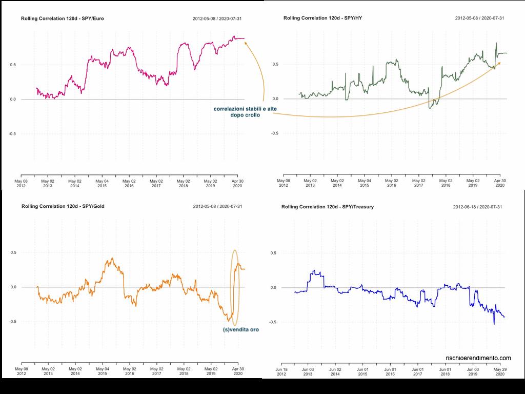Correlazione Rolling tra l'S&P500 e vari asset