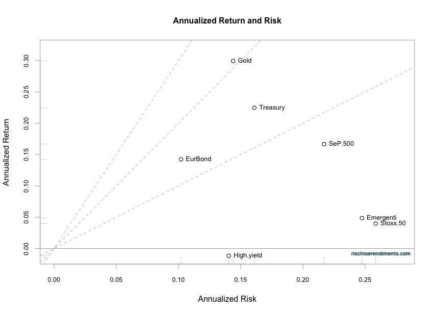 Rischio e rendimento annualizzato