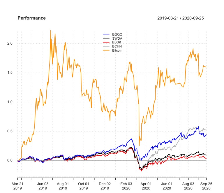 Performance Invesco Elwood Global Blockchain e First trust Indxx Innovative Transaction & Process