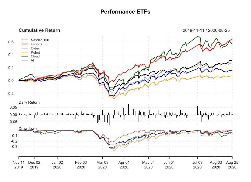 Performance ETF tematici tecnologici e Nasdaq