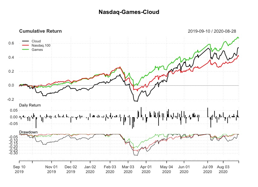 Analisi dei megatrend: Performance WisdomTree Cloud Computing UCITS ETF Accumulating