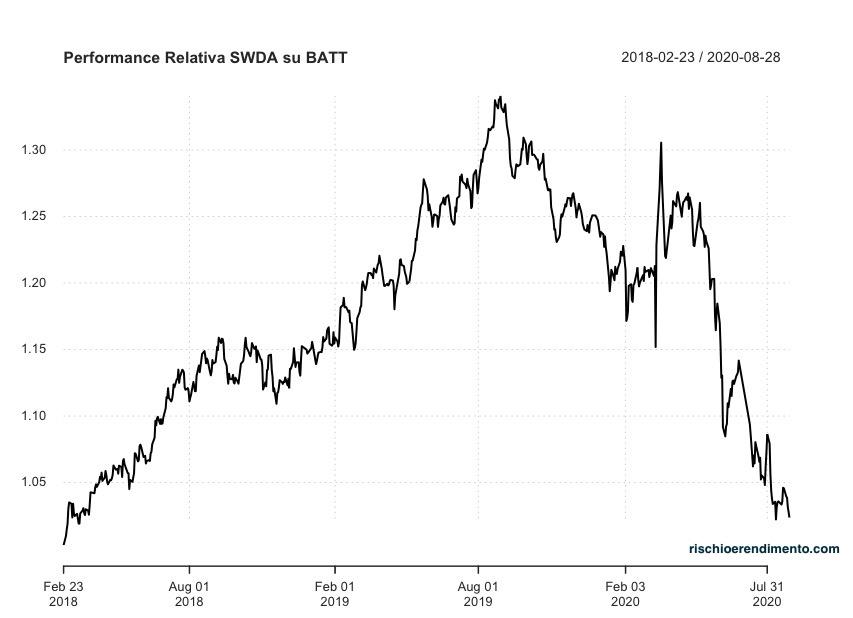 Performance relativa Nasdaq rispetto a L&G Battery Value-Chain UCITS ETF