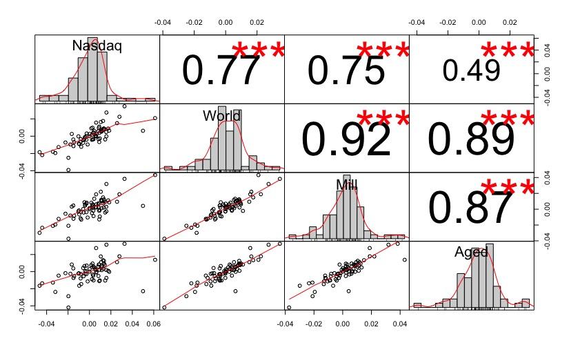 Correlazione Lyxor MSCI Millennial (LU2023678449), Nasdaq 100, iShares Core MSCI World e iShares Ageing Population