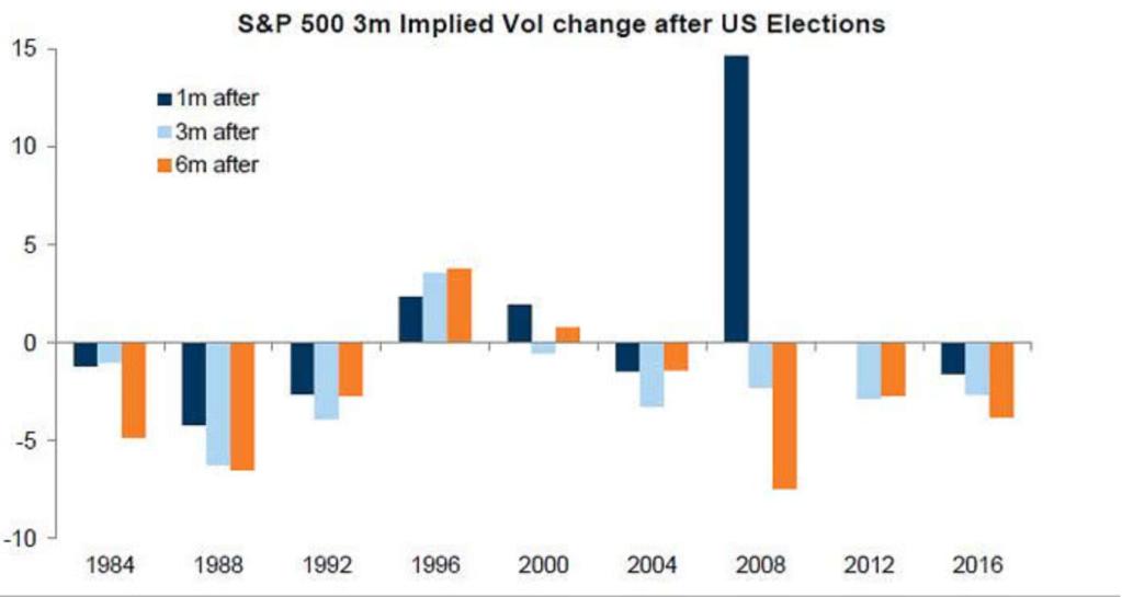 Variazione volatilità implicita dopo le elezioni americane