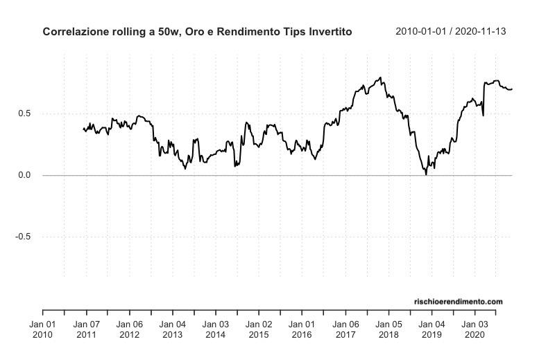 Correlazione rolling Oro e Tasso TIPS invertito