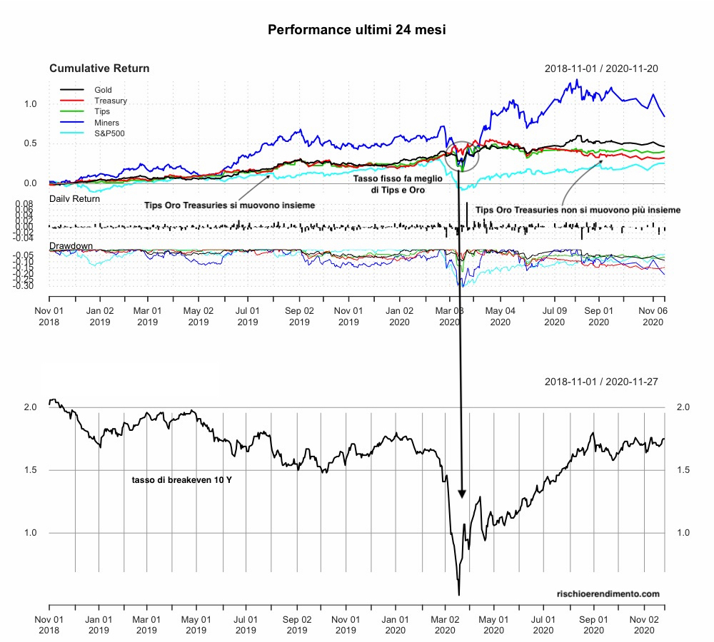 Performance : Invesco Physical Gold A ( SGLD ), UBS ETF (LU) Bloomberg Barclays TIPS 10+ ( TIP10D ), SPDR S&P 500 ( SPY5 ), Lyxor Core US Treasury 10+Y( US10 ), VanEck Vectors Gold Miners UCITS ETF ( GDX ).