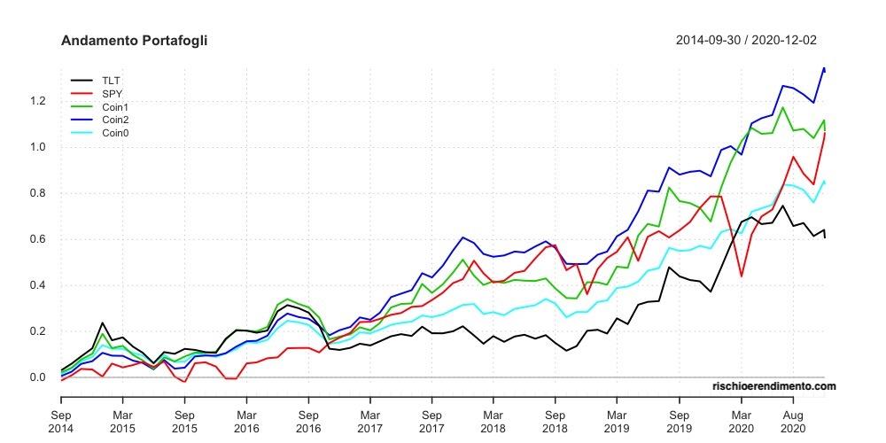 Il Bitcoin nel Portafoglio: Performance