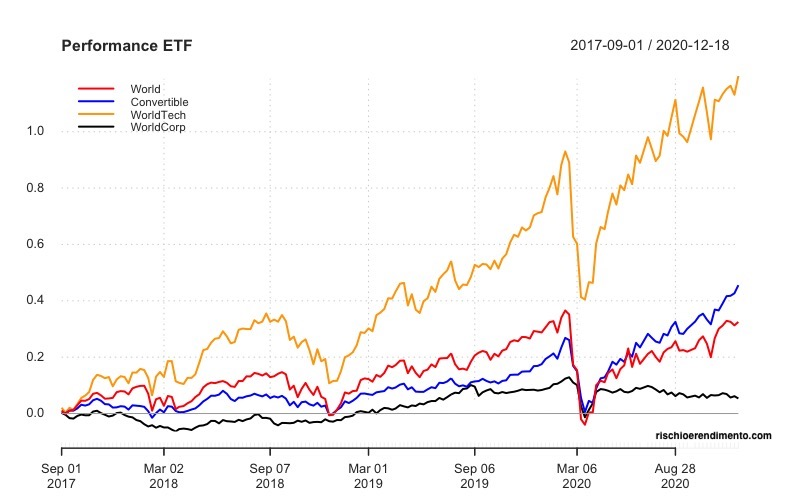 Performance : iShares Global Corporate Bond UCITS ETF iShares MSCI World UCITS ETF (Dist) Xtrackers MSCI World Information Technology UCITS ETF 1C SPDR Refinitiv Global Convertible Bond UCITS ETF