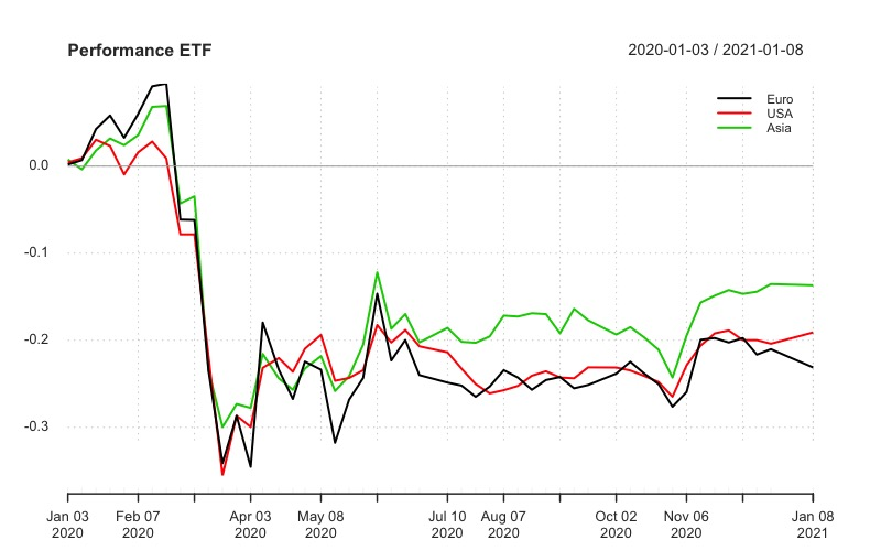 Performance: iShares Asia Property Yield UCITS ETF( IASP: IE00B1FZS244) iShares US Property Yield UCITS ETF ( IUSP: IE00B1FZSF77) iShares European Property Yield UCITS ETF( IPRP: IE00B0M63284)