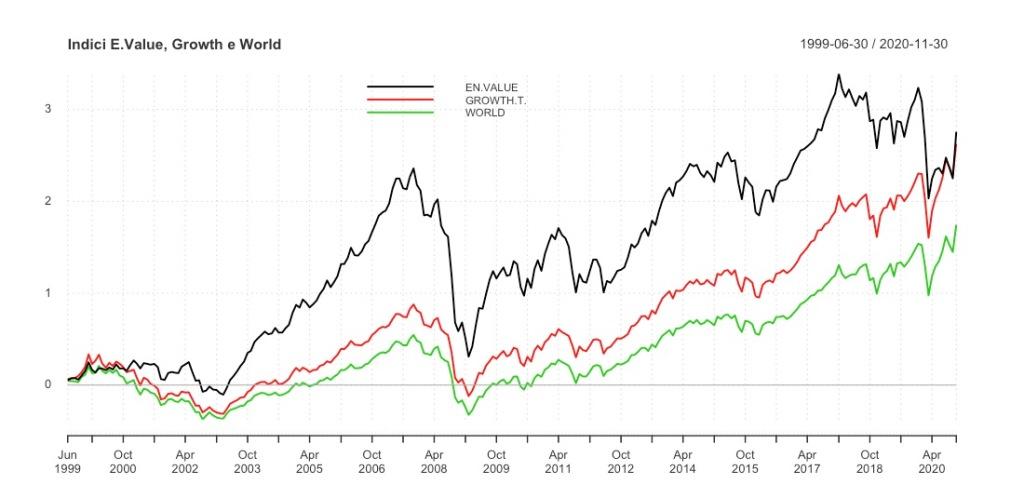 Performance MSCI World Growth Target MSCI World Enhanced Value MSCI World