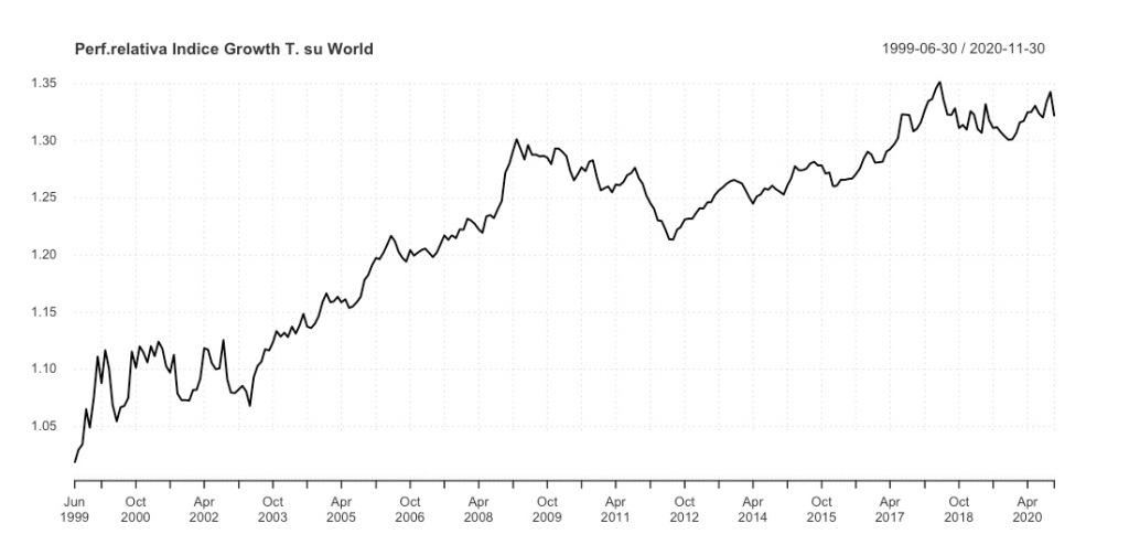 Performance relativa MSCI World Growth Target su MSCI World