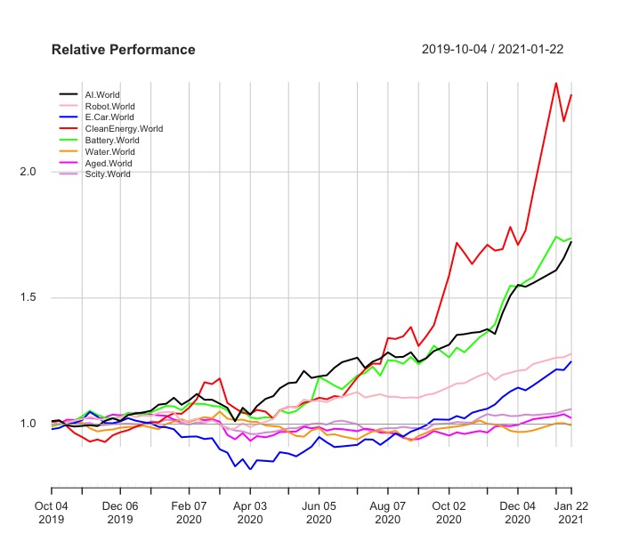 Relative performance L&G cyber security  Vaneck vectors video gaming and esports  Ishares Global Water  WisdomTree Artificial Intelligence  iShares Automation & Robotics  iShares Ageing Population  WisdomTree Cloud Computing  L&G Battery Value-Chain  Invesco Elwood Global Blockchain  Lyxor MSCI Millennials ESG Filtered  iShares Global Clean Energy  iShares Electric Vehicles and Driving Technology Amundi Smart City
