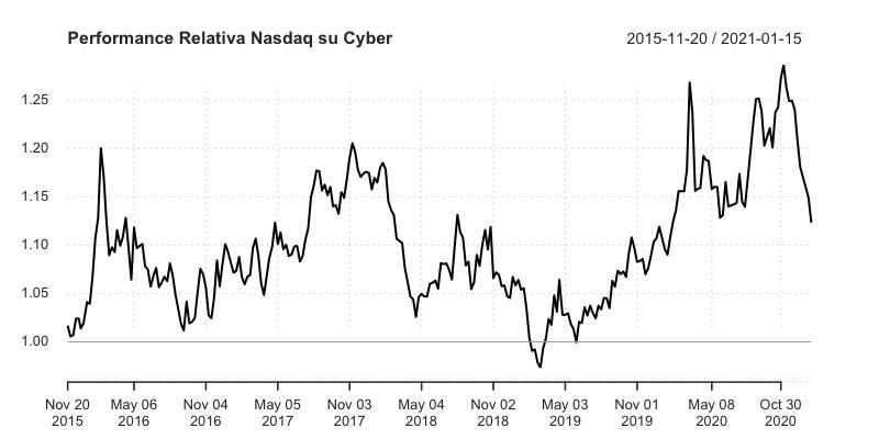 Nasdaq e L&G Cyber Security UCITS ETF (EUR)