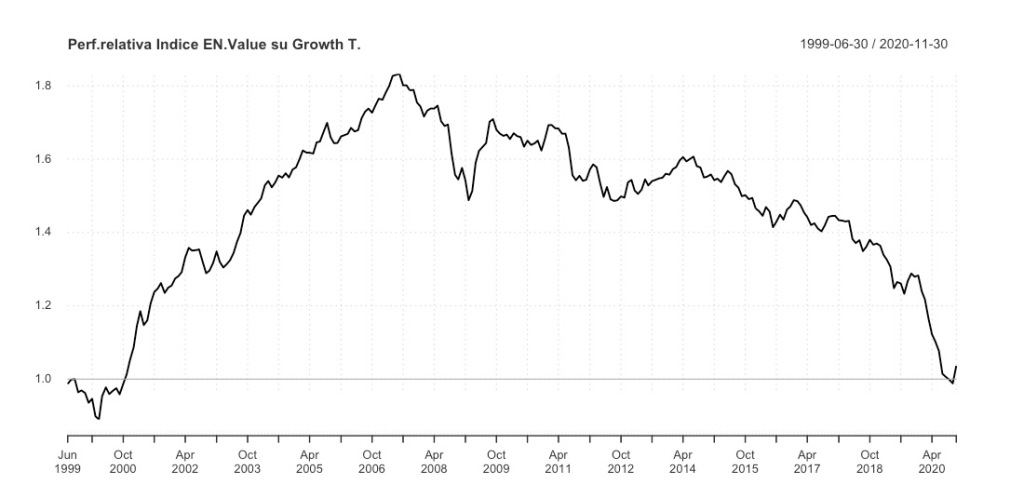 Performance relativa MSCI World Growth Target MSCI World Enhanced Value