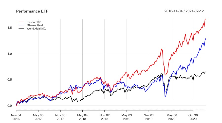 Performance  iShares Healthcare Innovation UCITS ETF (HEAL: IE00BYZK4776) L&G Healthcare Breakthrough UCITS ETF   (DOCT: IE00BK5BC677) Lyxor MSCI World Health Care TR UCITS ETF  (HLTW: LU0533033238)