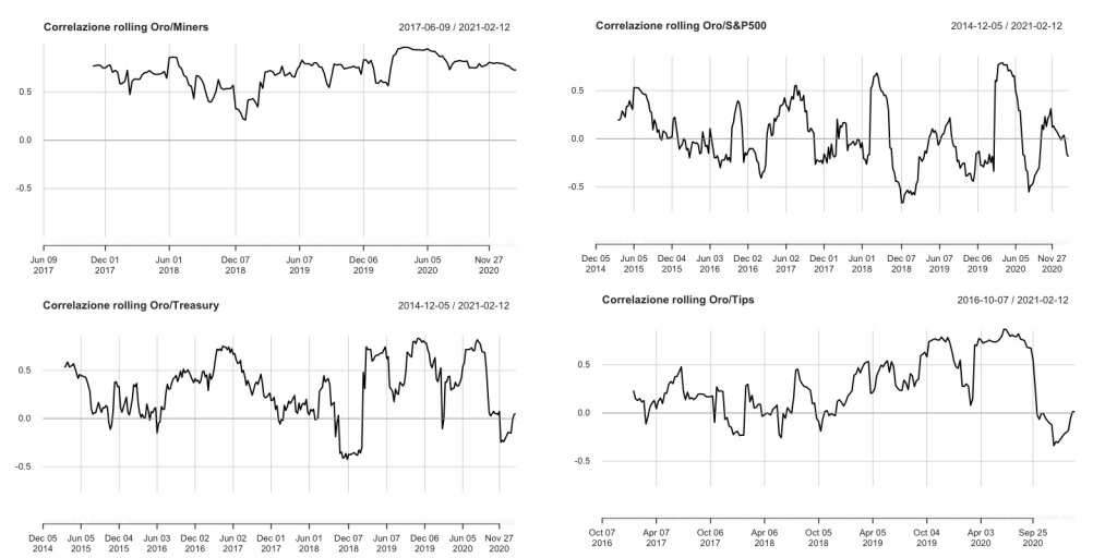 Rolling correlation: Invesco Physical Gold A (SGLD: IE00B579F325) l'UBS ETF (LU) Bloomberg Barclays TIPS 10+ (TIP10D: LU1459802754) SPDR S&P 500 (SPY5: IE00B6YX5C33) Lyxor Core US Treasury 10+Y (US10: LU1407890620 ) VanEck Vectors Gold Miners  (GDX: IE00BQQP9F84 )