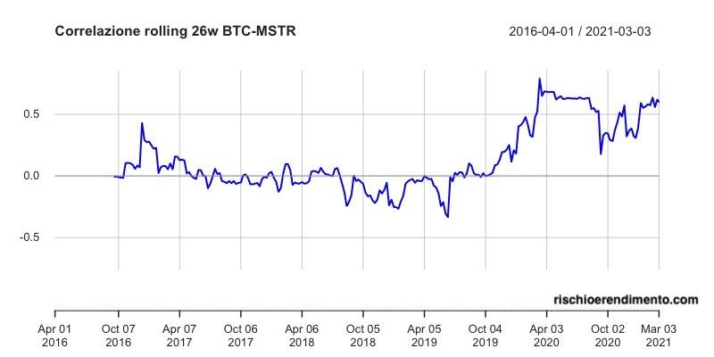 Andamento Bitcoin - Microstrategy