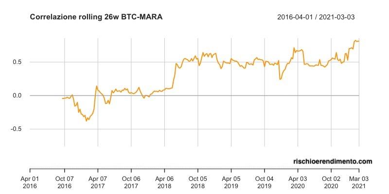 Andamento Bitcoin - MARA
