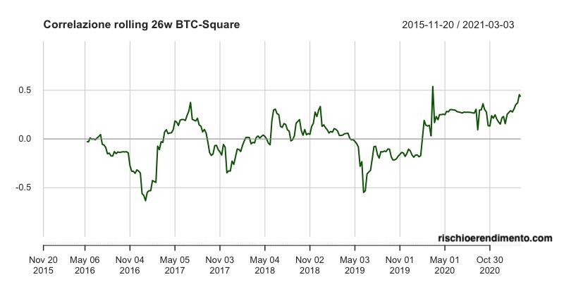 Andamento Bitcoin - Square