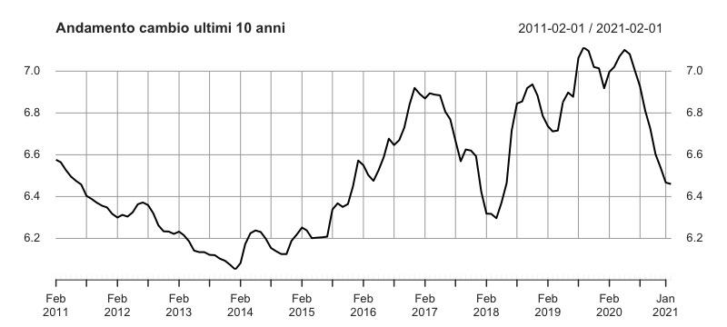 Investire nei Bond cinesi: Andamento cambio USD/CNY