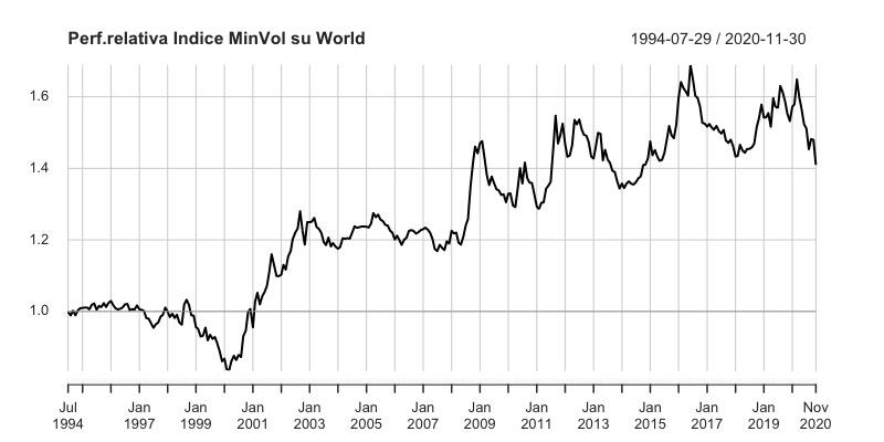 Minimum Volatility Vs World