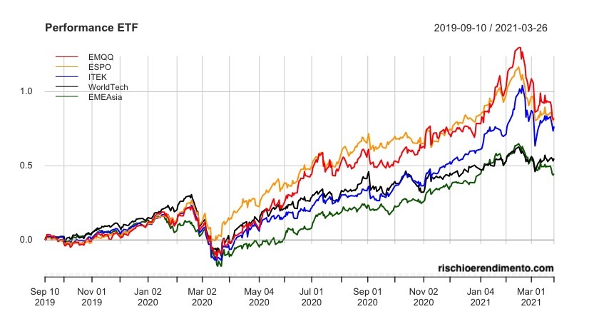Performance. Xtrackers MSCI World Information Technology UCITS ETF 1C VanEck Vectors Video Gaming and eSports UCITS ETF HANetf EMQQ Emerging Markets Internet & Ecommerce UCITS ETF HANetf HAN-GINS Tech Megatrend Equal Weight UCITS ETF