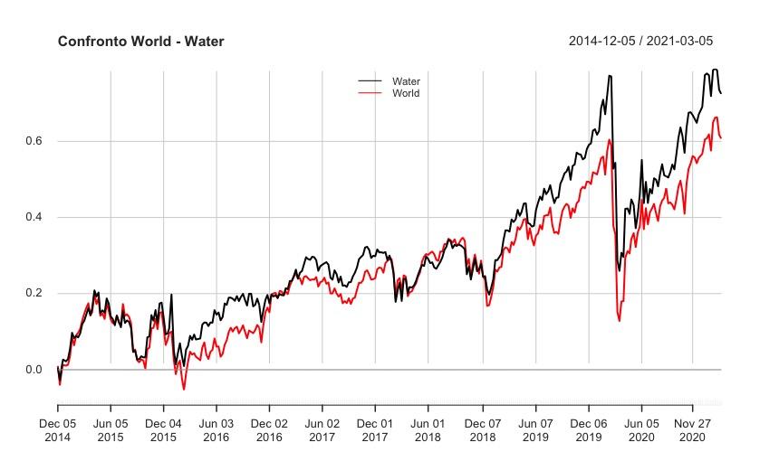 Performance tra Ishares Global Water Ucits IH2O: IE00B1TXK627 e iShares MSCI World IWRD: IE00B0M62Q58.