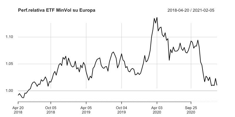 Andamento:Amundi MSCI Europe Minimum Volatility Factor (MIVO: LU1681041627) iShares Core MSCI Europe UCITS ETF EUR (SMEA: IE00B4K48X80)