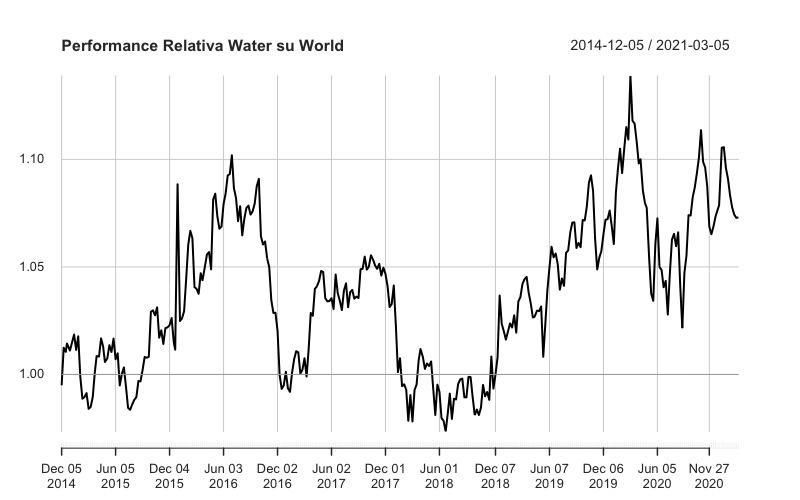Performance relativa tra Ishares Global Water Ucits IH2O: IE00B1TXK627 e iShares MSCI World IWRD: IE00B0M62Q58.