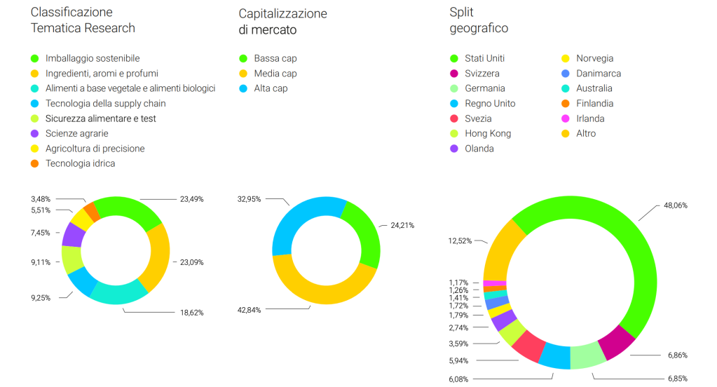 Rize Sustainable Future of Food UCITS ETF (FOOD: IE00BLRPQH31) Xtrackers MSCI World Consumer Discretionary UCITS ETF 1C I(XDWC: IE00BM67HP23) Xtrackers MSCI World ESG UCITS ETF 1C  Ticker (XZW0: IE00BZ02LR44) HANetf HAN-GINS Tech Megatrend Equal Weight UCITS ETF (ITEK: IE00BDDRF700) iShares Core MSCI World UCITS ETF USD  (SWDA: IE00B4L5Y983)