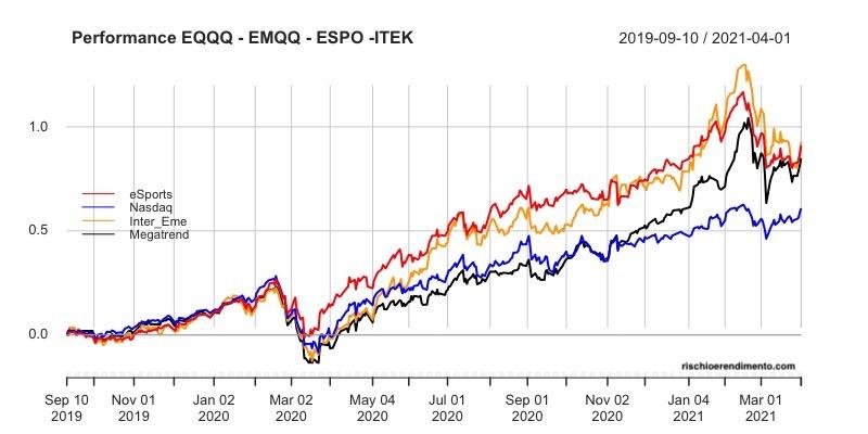 VanEck Vectors Video Gaming and eSports UCITS ESPO, Nasdaq100, ETF EQQQ, l'ETF Emerging Markets Internet and Ecommerce UCITS ETF (EMQQ), L' HANetfHAN-GINS Tech MegatrendEqual Weight UCITS ETF (ITEK).