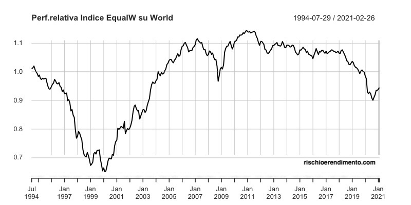 performance relativaIndice World Vs Factor Equal weighted