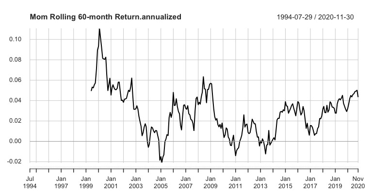 Factor Investing Performance a 5 anni: Momentum Value