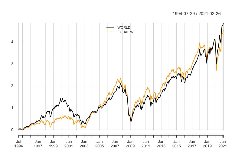 Indice World Vs Factor Equal weighted